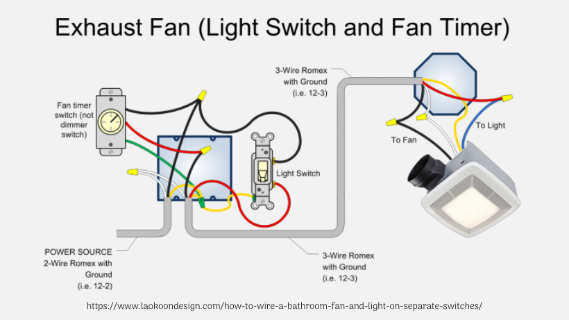 How to Wire a Bathroom Fan and Light on Separate Switches | Bathroom Lighting Regulations Wiring Diagram |  | Laokoon Design Company