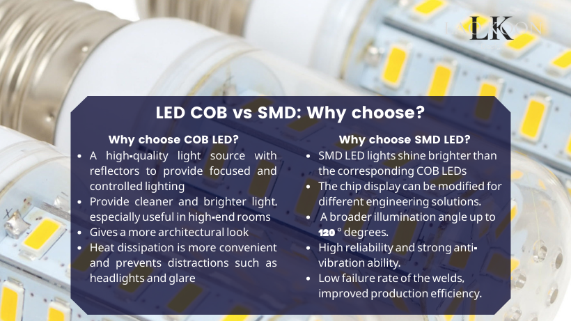 LED COB vs SMD: Why choose?