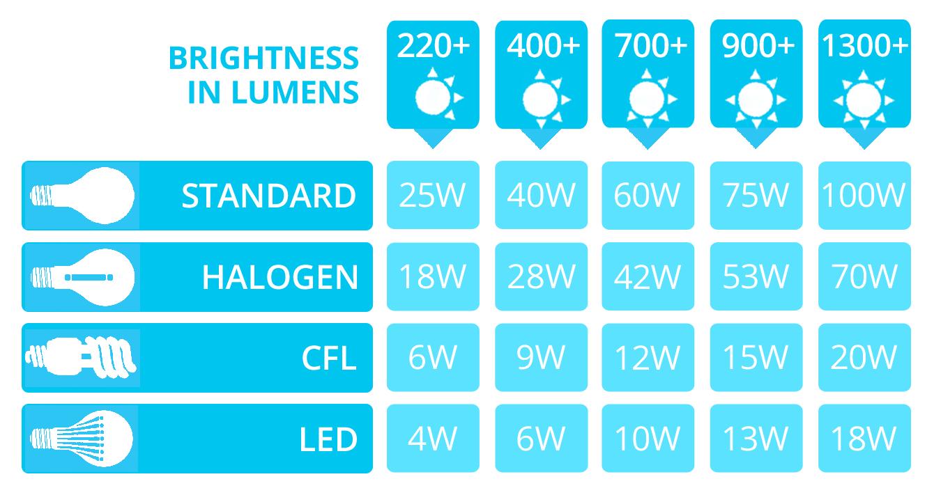 Led lumens to watts conversion